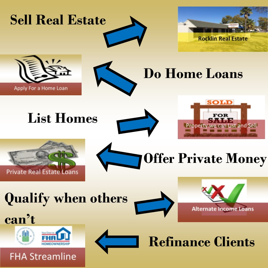 Real Estate Agents And Loan Officers For Hire